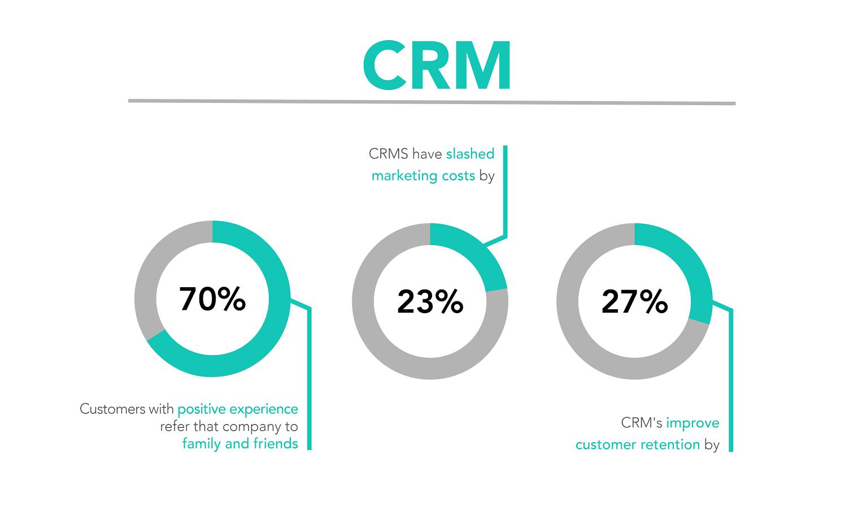 CRM per le Piccole e Medie Imprese - effetti business