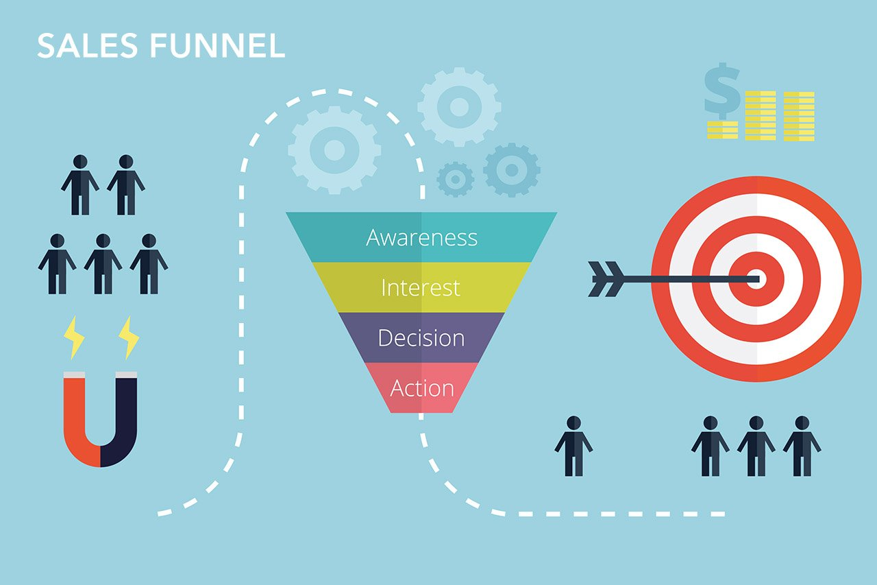 Marketing Automation e Sales Funnel - il sales funnel