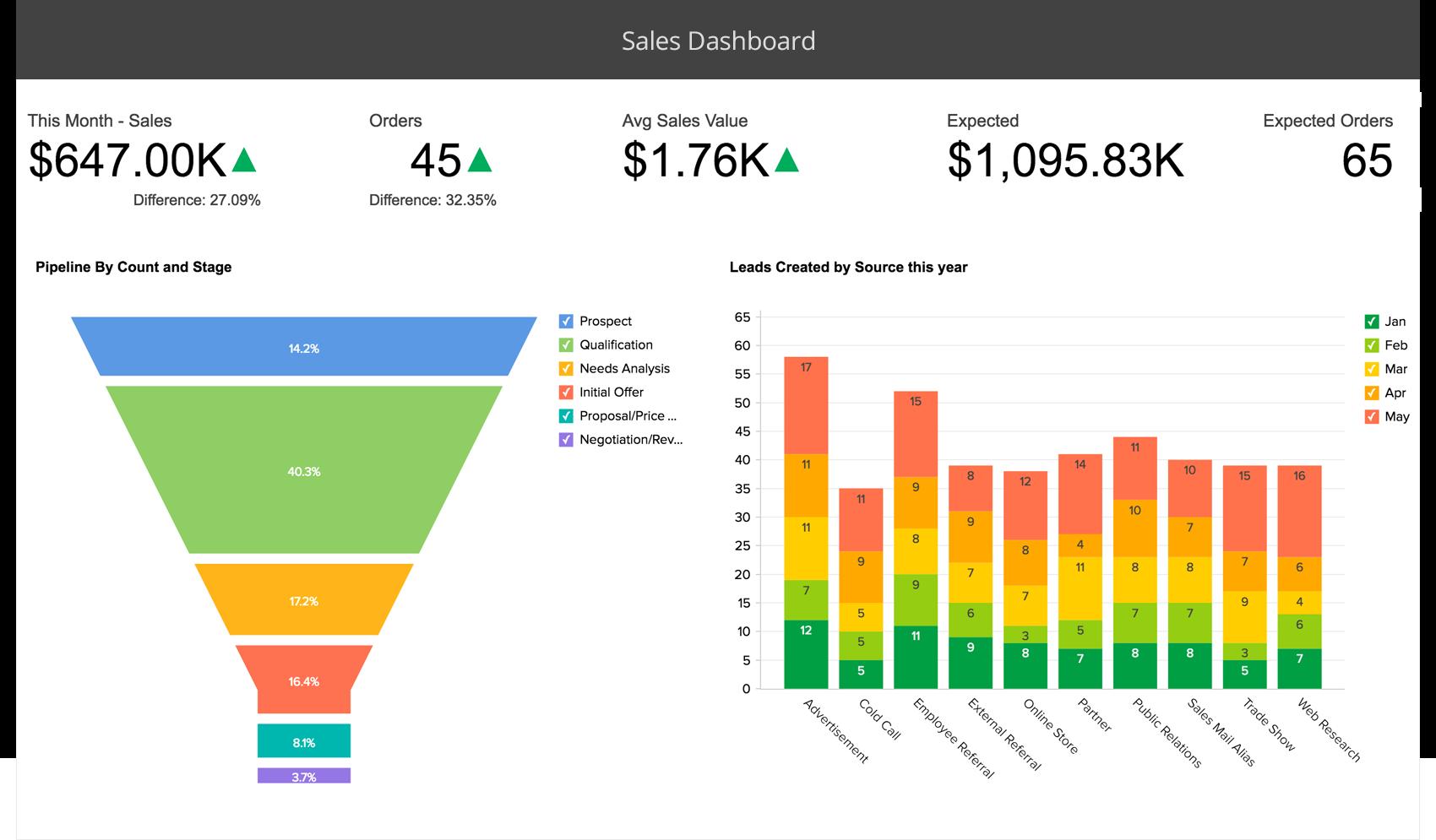 CRM avanzato Sales Analytics