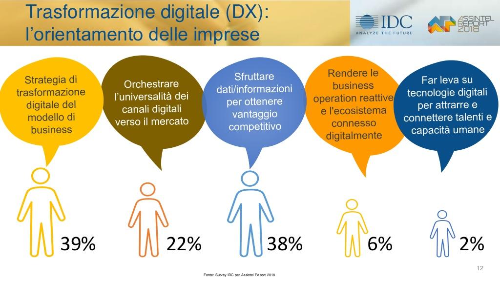 CRM-avanzato-il-mercato-ict-e-levoluzione-digitale-in-italia-i-risultati-della-ricerca-idc-5