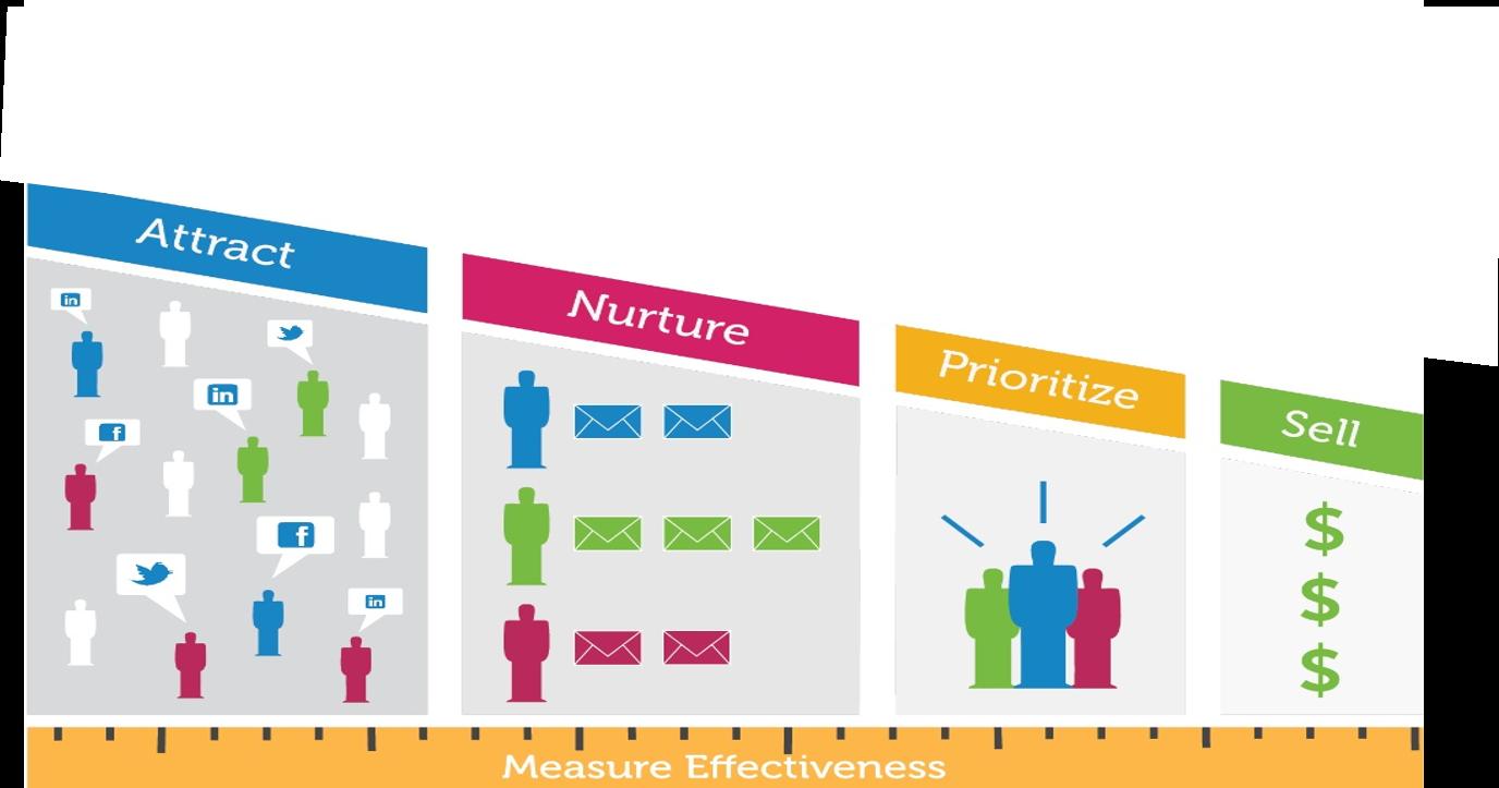 Marketing Automation e Sales Funnel - le funzioni della MA